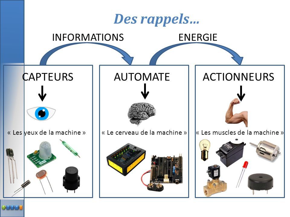 Des rappels… CAPTEURS AUTOMATE ACTIONNEURS INFORMATIONS ENERGIE