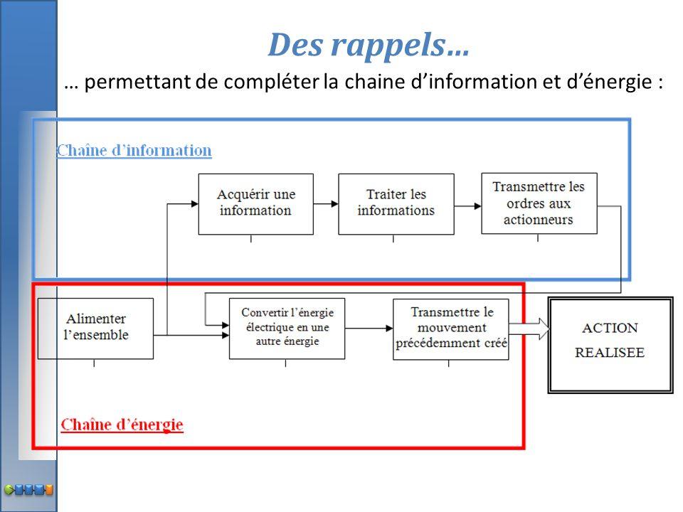 Des rappels… … permettant de compléter la chaine d'information et d'énergie :