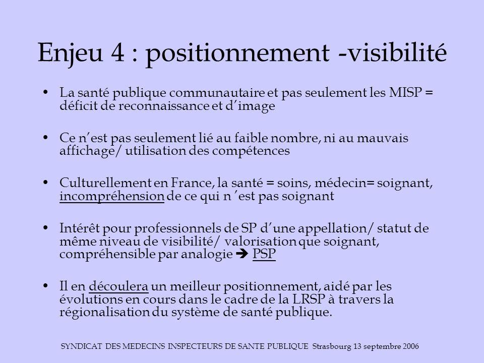 Enjeu 4 : positionnement -visibilité