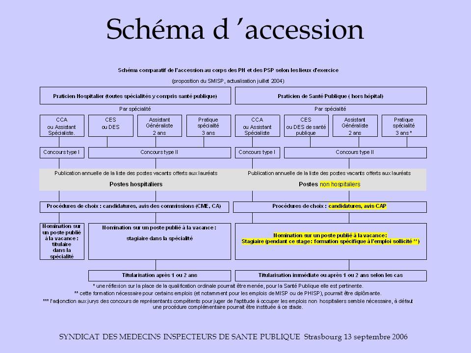 Schéma d 'accession SYNDICAT DES MEDECINS INSPECTEURS DE SANTE PUBLIQUE Strasbourg 13 septembre 2006.