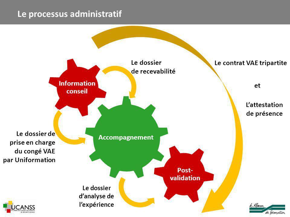 Le processus administratif