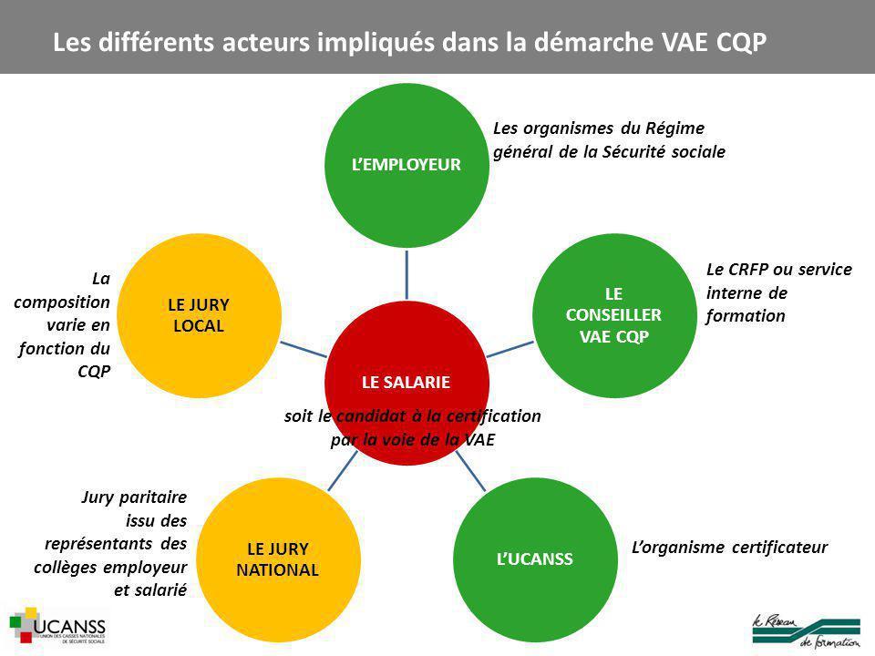 Les différents acteurs impliqués dans la démarche VAE CQP