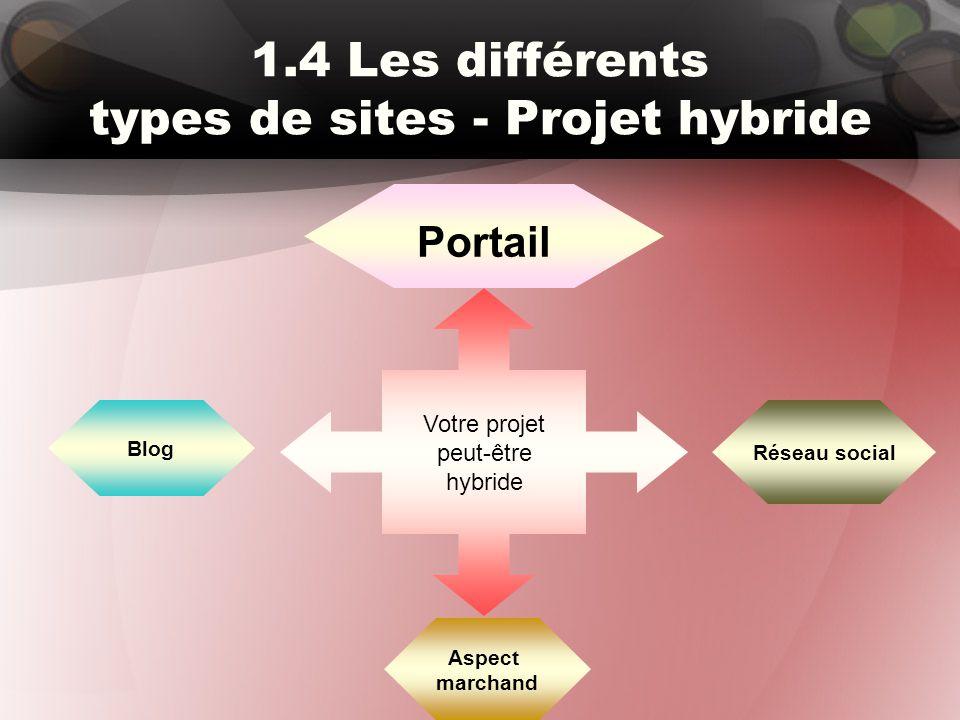 1.4 Les différents types de sites - Projet hybride