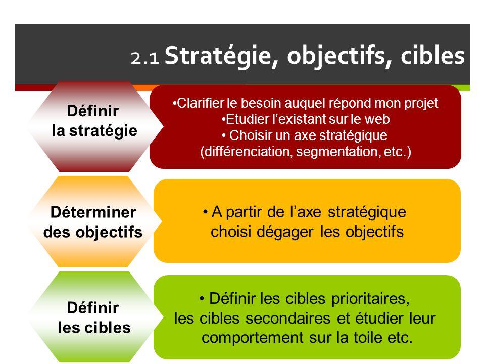 2.1 Stratégie, objectifs, cibles