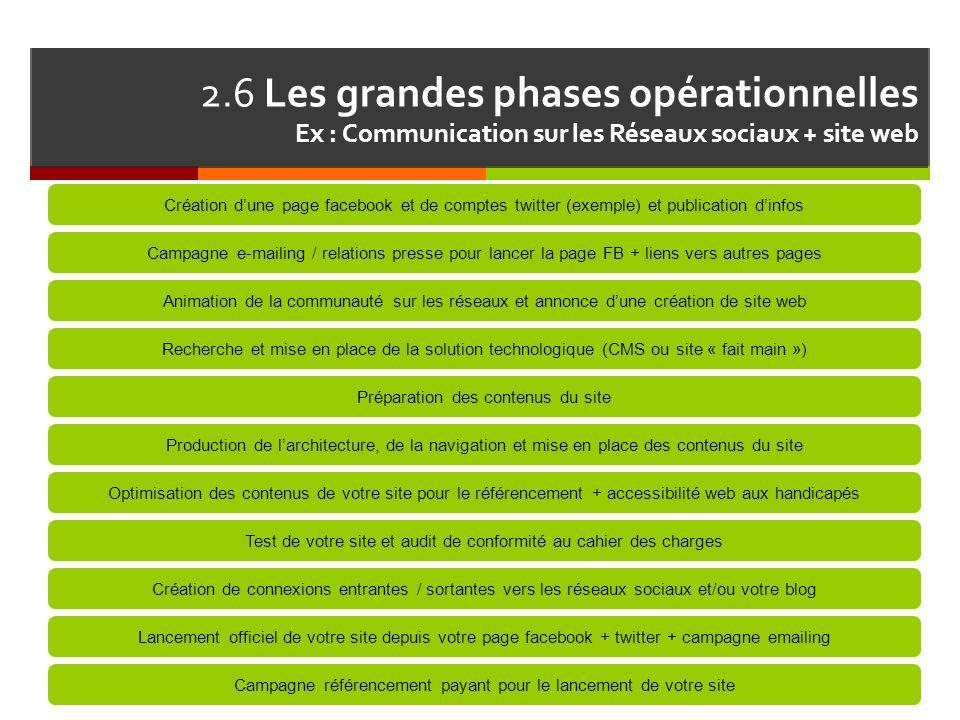 2.6 Les grandes phases opérationnelles Ex : Communication sur les Réseaux sociaux + site web