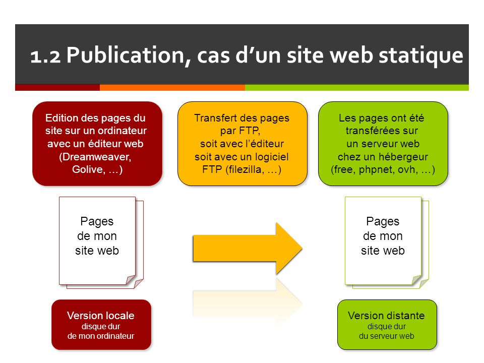1.2 Publication, cas d'un site web statique