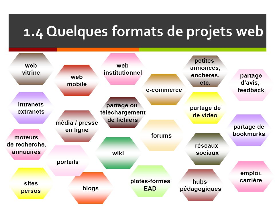 1.4 Quelques formats de projets web