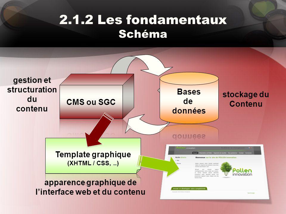 2.1.2 Les fondamentaux Schéma