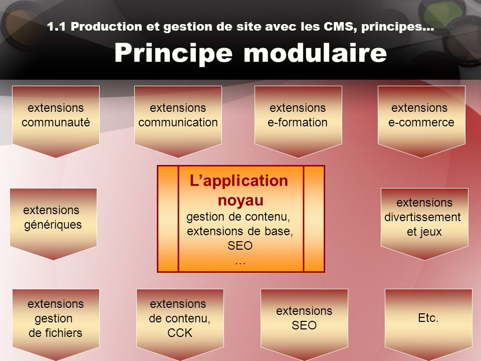 1.1 Production et gestion de site avec les CMS, principes… Principe modulaire