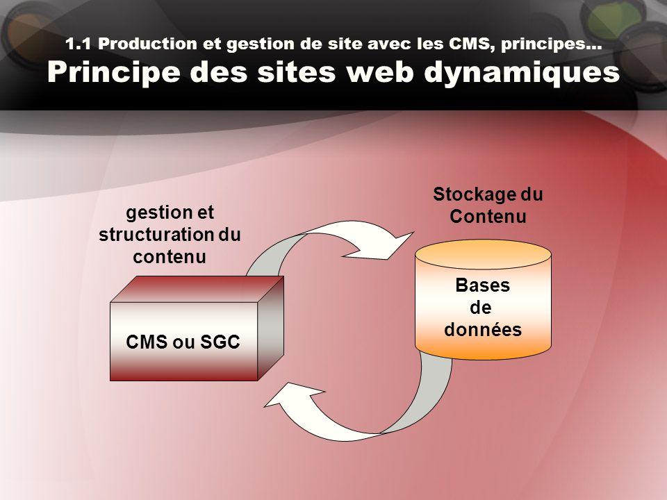 gestion et structuration du contenu