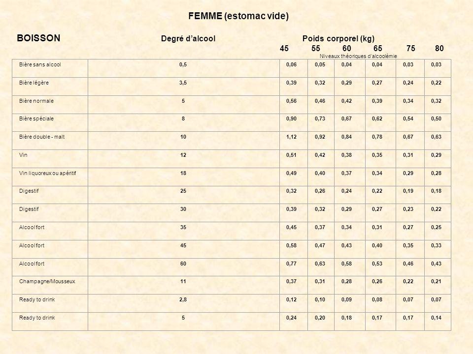 BOISSON Degré d'alcool Poids corporel (kg)