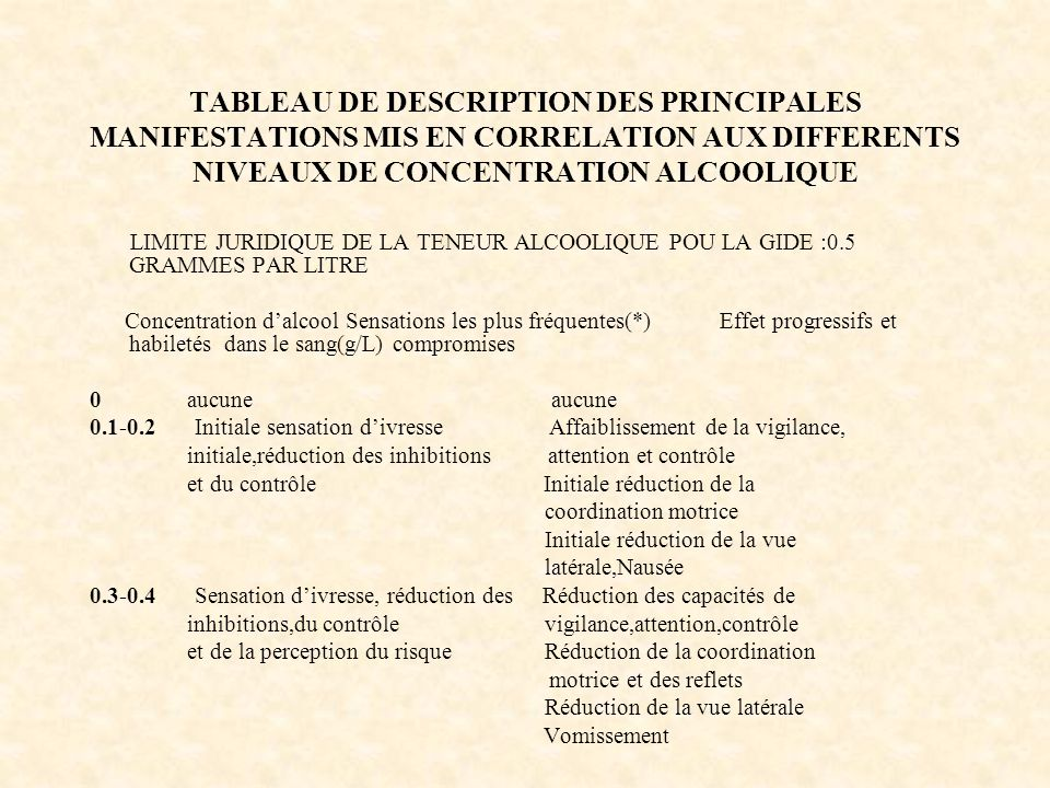 TABLEAU DE DESCRIPTION DES PRINCIPALES MANIFESTATIONS MIS EN CORRELATION AUX DIFFERENTS NIVEAUX DE CONCENTRATION ALCOOLIQUE