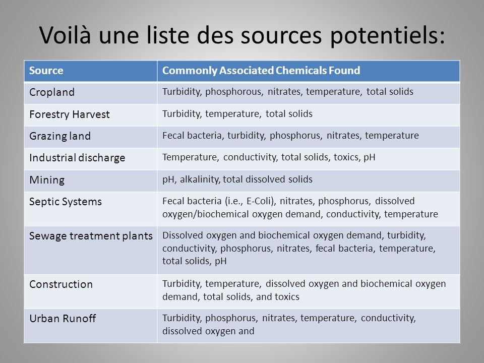 Voilà une liste des sources potentiels: