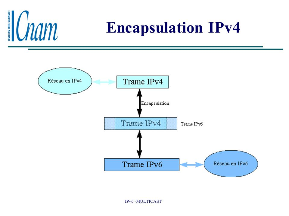 Encapsulation IPv4 La transition de IPv4 à IPv6