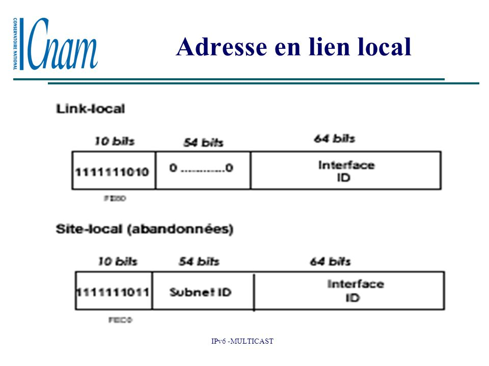 Adresse en lien local Adresse lien local