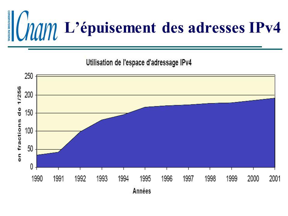 L'épuisement des adresses IPv4