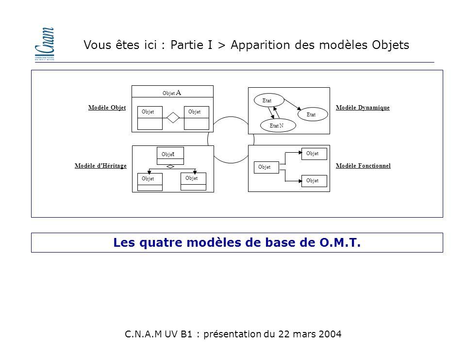 Les quatre modèles de base de O.M.T.