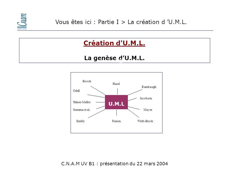 Création d U.M.L. Vous êtes ici : Partie I > La création d 'U.M.L.
