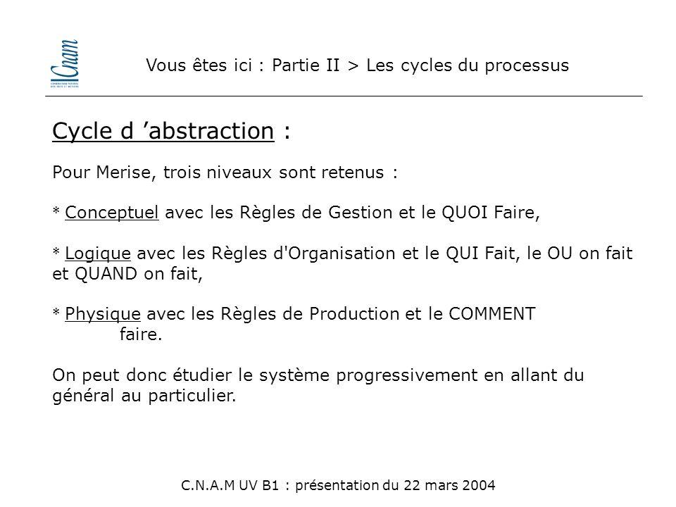 Vous êtes ici : Partie II > Les cycles du processus