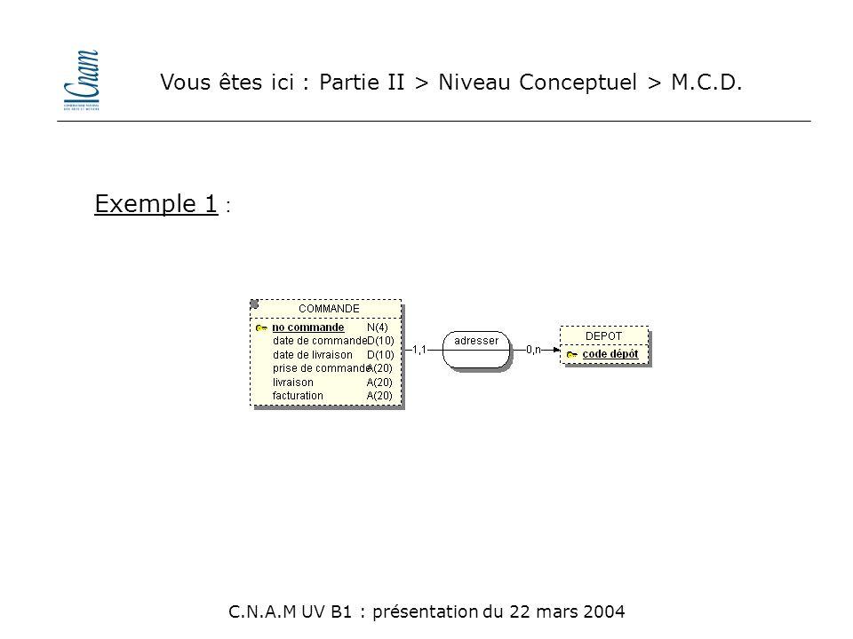 Vous êtes ici : Partie II > Niveau Conceptuel > M.C.D.