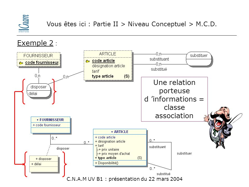 Une relation porteuse d 'informations = classe association