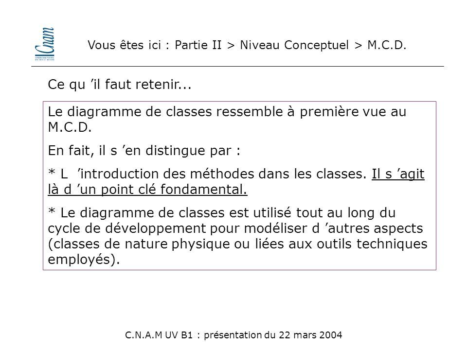 Le diagramme de classes ressemble à première vue au M.C.D.
