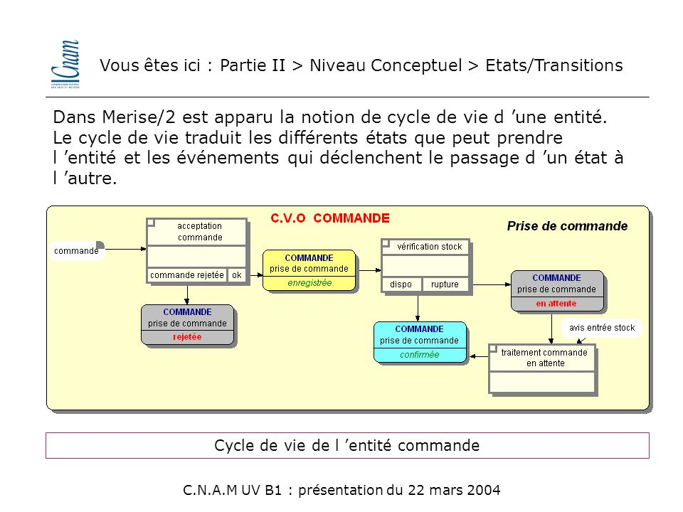 Vous êtes ici : Partie II > Niveau Conceptuel > Etats/Transitions