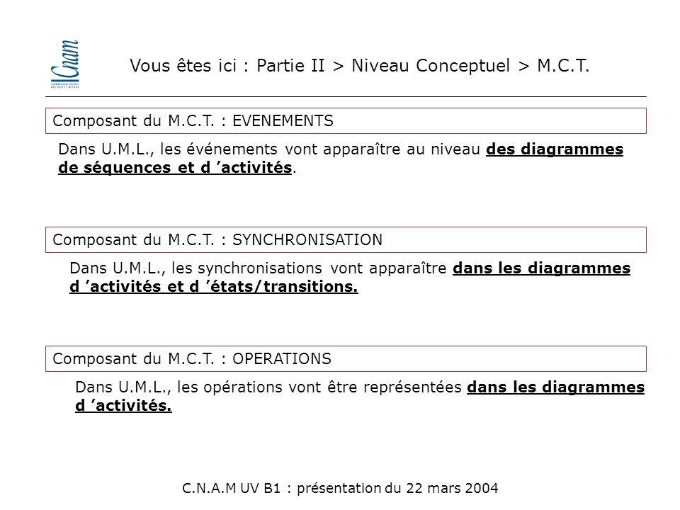 Vous êtes ici : Partie II > Niveau Conceptuel > M.C.T.