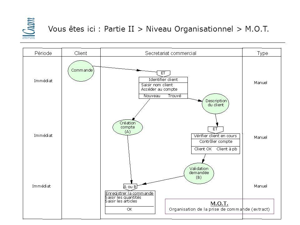 Vous êtes ici : Partie II > Niveau Organisationnel > M.O.T.