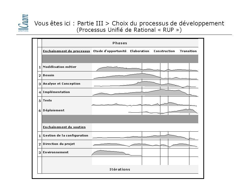 Vous êtes ici : Partie III > Choix du processus de développement (Processus Unifié de Rational « RUP »)