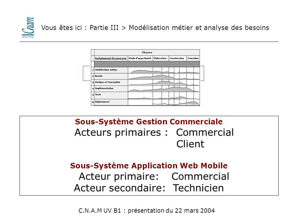 Sous-Système Gestion Commerciale Sous-Système Application Web Mobile