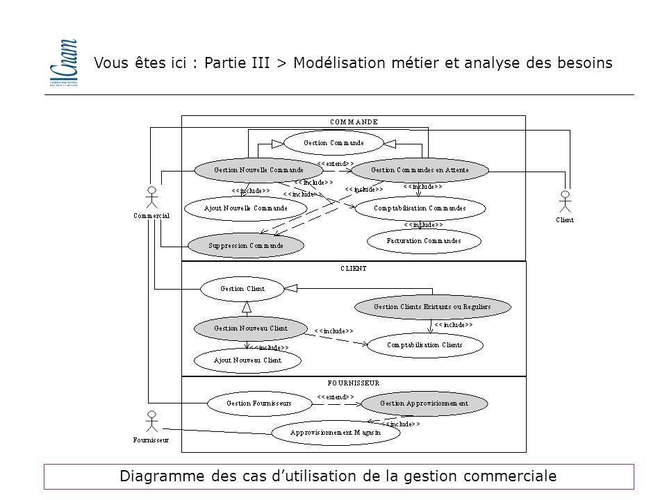 Diagramme des cas d'utilisation de la gestion commerciale