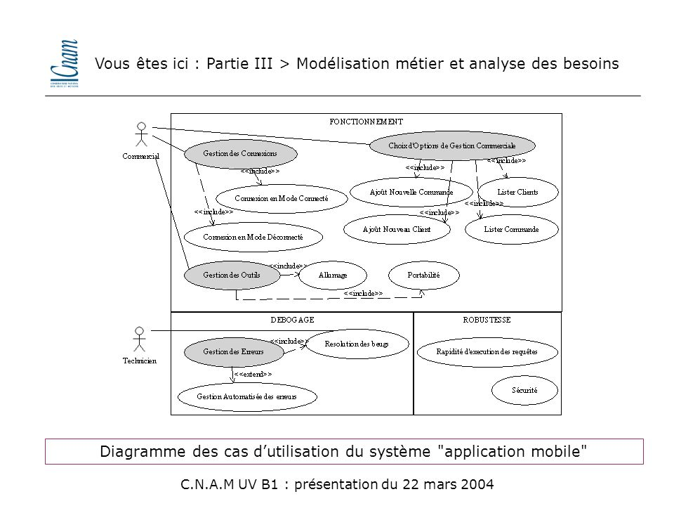 Diagramme des cas d'utilisation du système application mobile