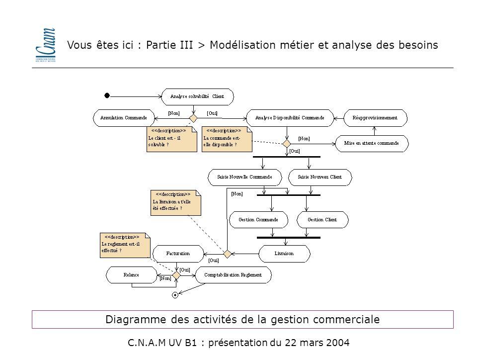 Diagramme des activités de la gestion commerciale