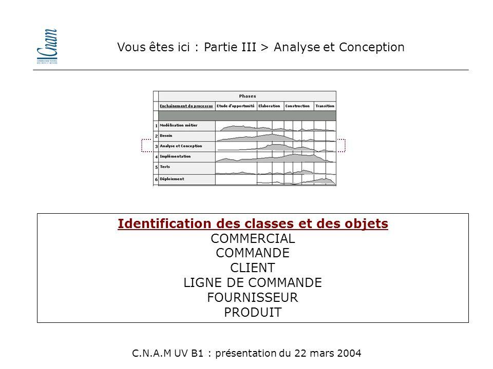 Identification des classes et des objets COMMERCIAL COMMANDE CLIENT