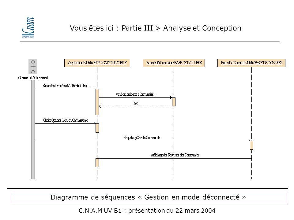 Vous êtes ici : Partie III > Analyse et Conception