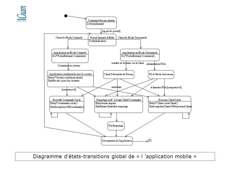 Diagramme d états-transitions global de « l 'application mobile »