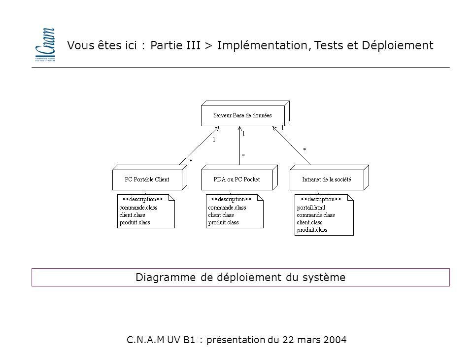 Vous êtes ici : Partie III > Implémentation, Tests et Déploiement
