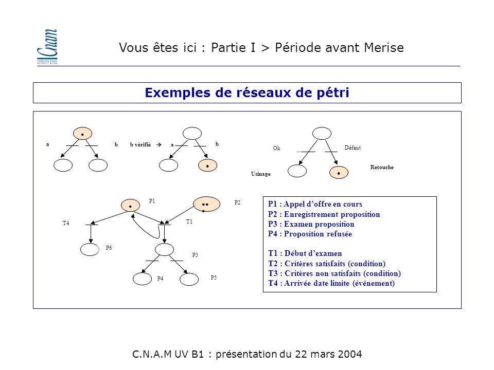 Exemples de réseaux de pétri