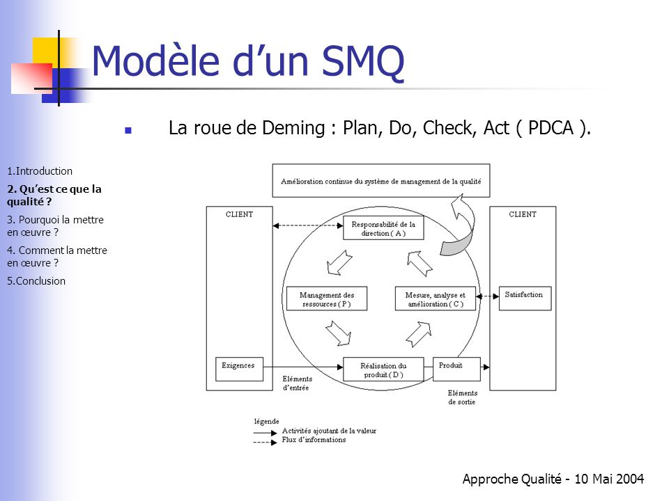 Modèle d'un SMQ La roue de Deming : Plan, Do, Check, Act ( PDCA ).