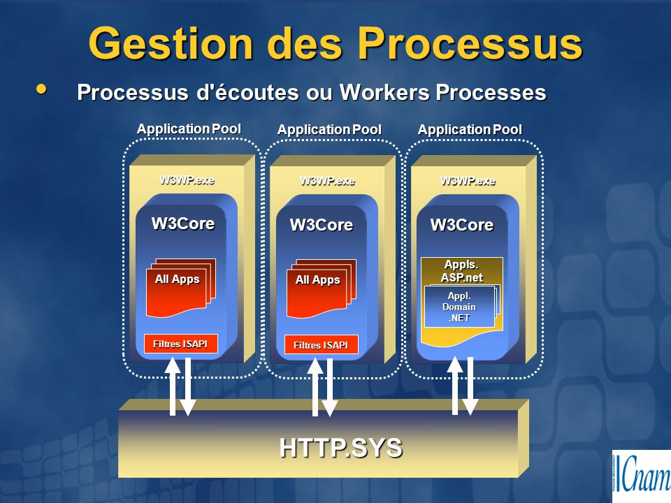 Gestion des Processus HTTP.SYS