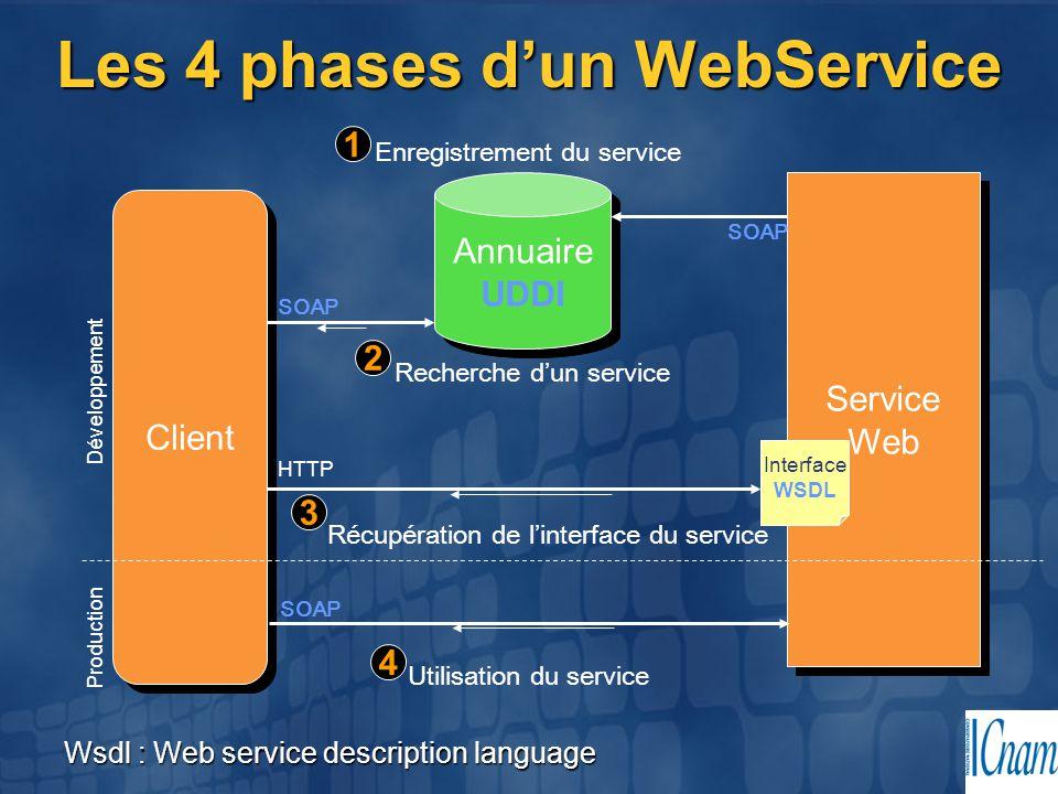 Les 4 phases d'un WebService