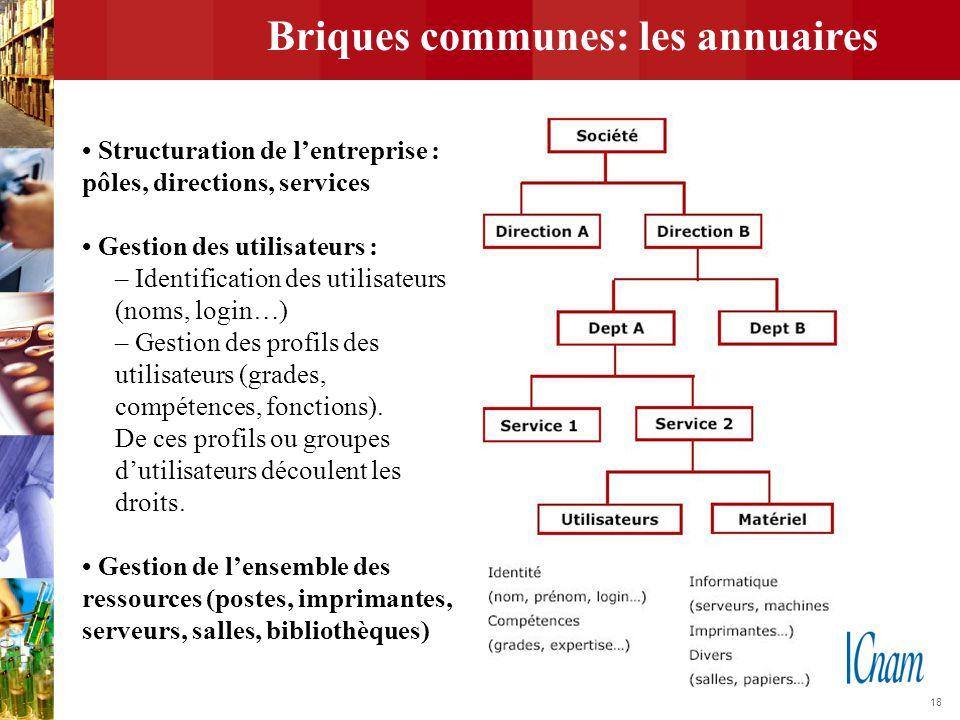 Briques communes: les annuaires
