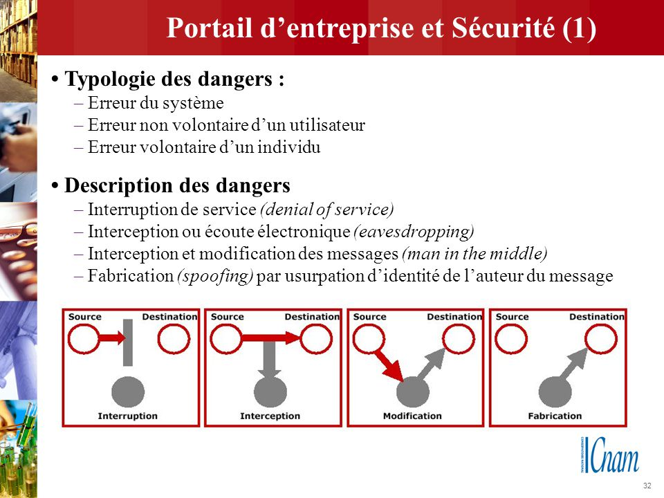Portail d'entreprise et Sécurité (1)
