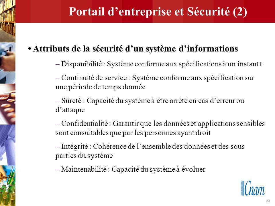 Portail d'entreprise et Sécurité (2)