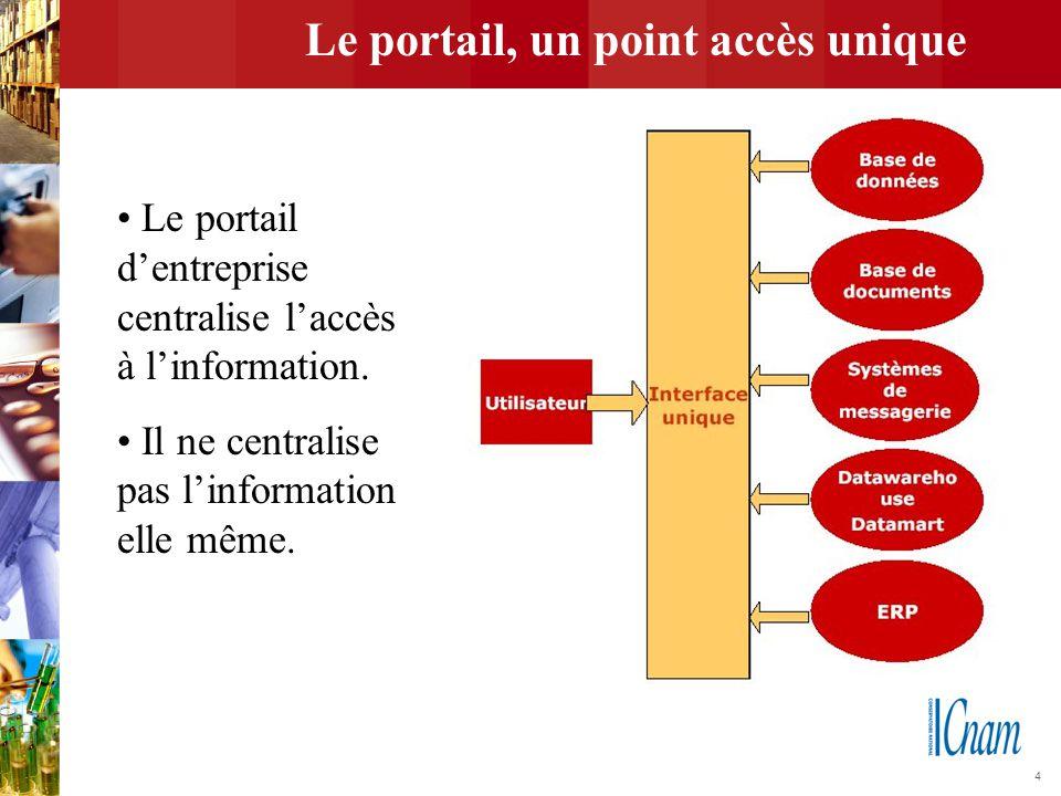 Le portail, un point accès unique
