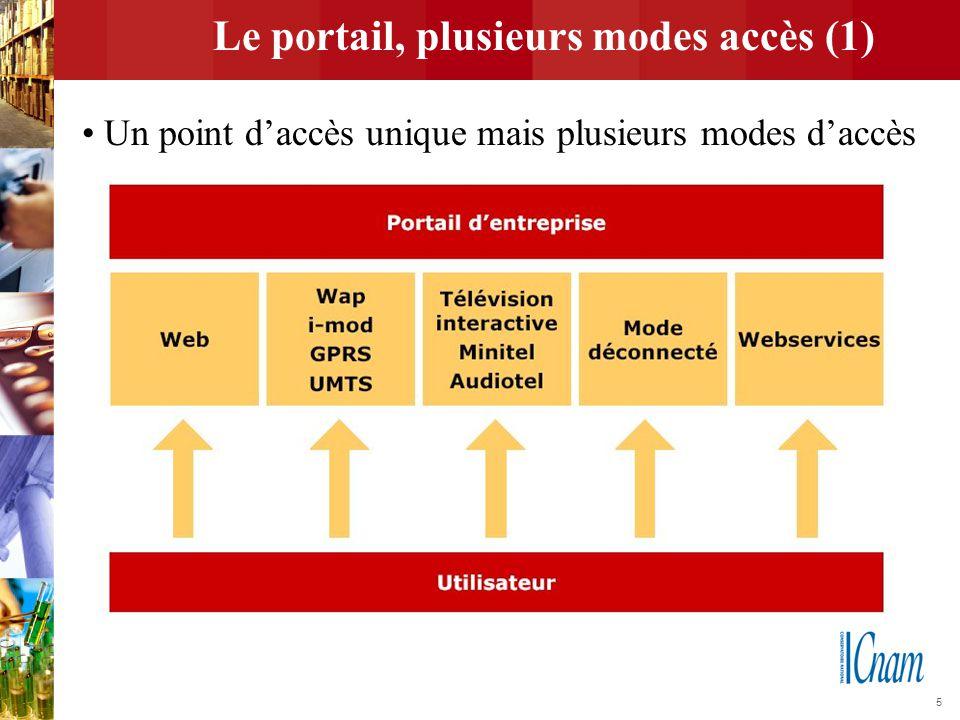 Le portail, plusieurs modes accès (1)