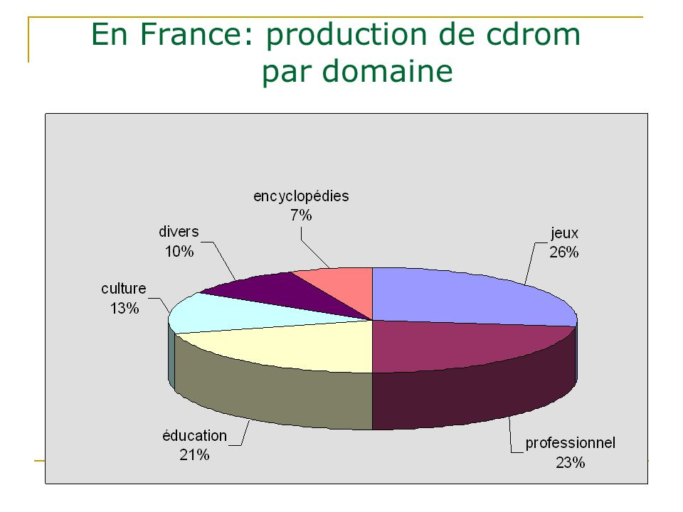En France: production de cdrom par domaine