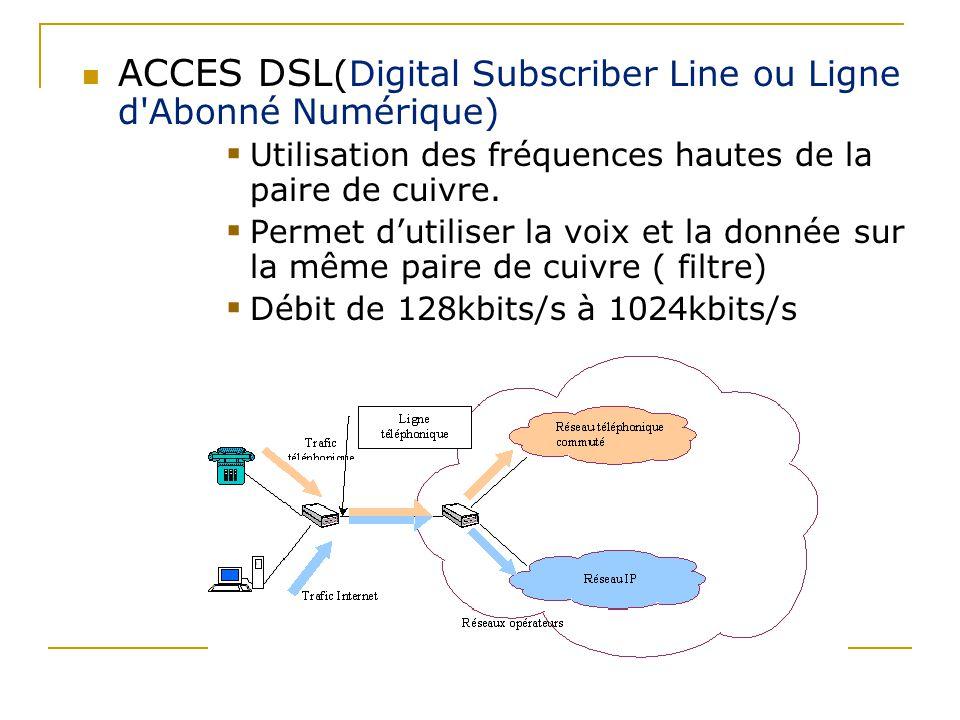 ACCES DSL(Digital Subscriber Line ou Ligne d Abonné Numérique)