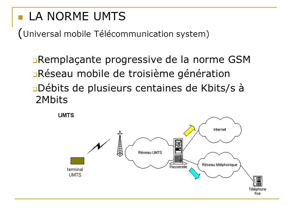 (Universal mobile Télécommunication system)
